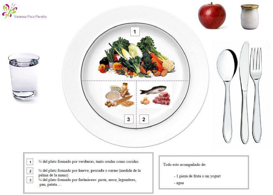 metodo del plato