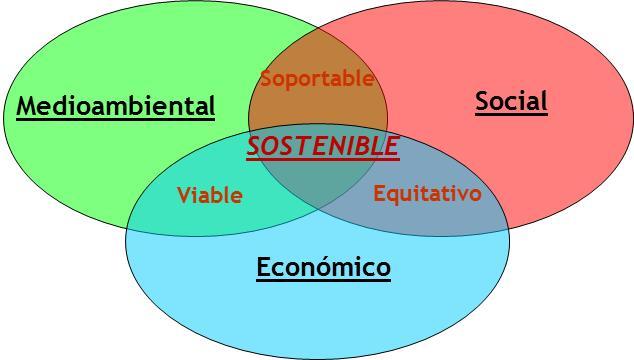imagen desarrollo sostenible