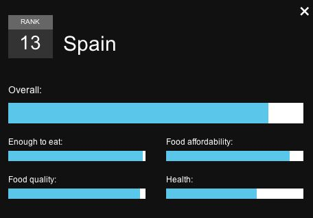 Enough to Eat Index Spain