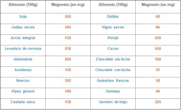 Alimentos fuente de magnesio