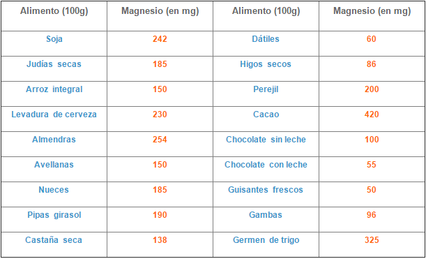 lista alimentos altos en magnesio