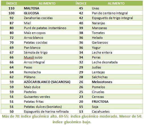 Tabla de valores de índice glucémico en los alimentos