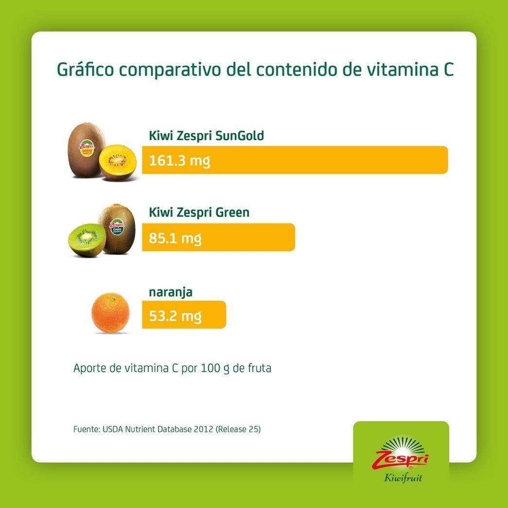 Vitamina C del kiwi