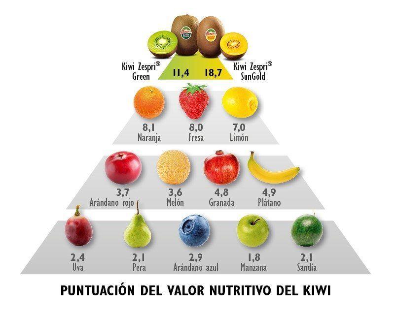 valor nutritivo del kiwi